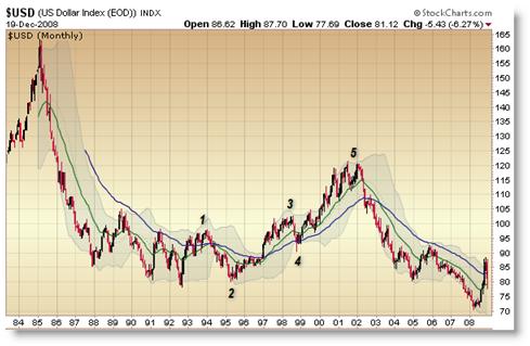 U.S. Dollar Index ETF