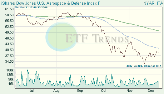 Aerospace, Defense ETFs
