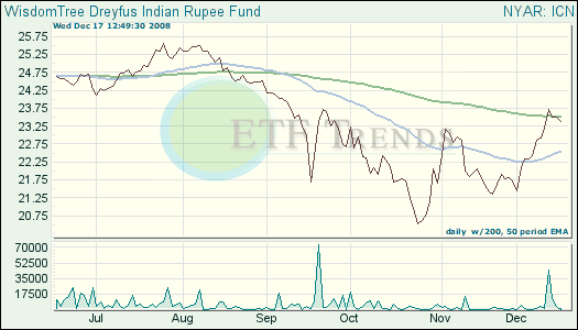 Indian Rupee ETF