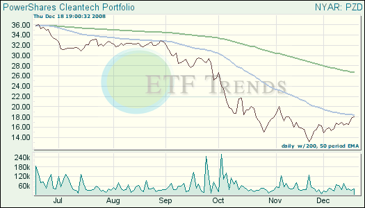Green ETF