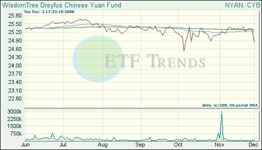 Chinese Yuan ETF