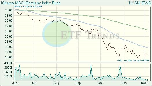 Germany ETF