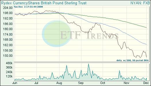 British Pound ETF