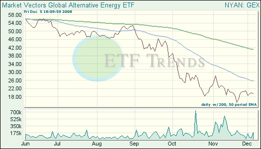 Alternative Energy ETF