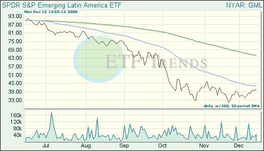 Emerging Latin America ETF