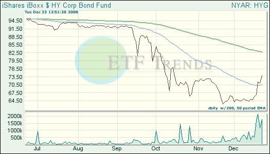 Corporate Bond ETFs