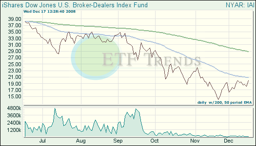 Broker-Dealers ETF