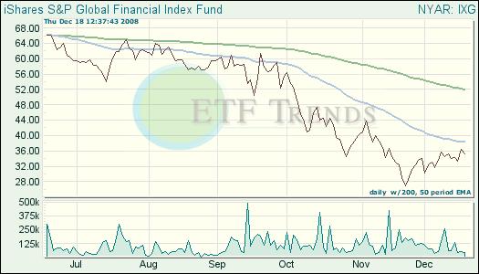 Global Financial ETF