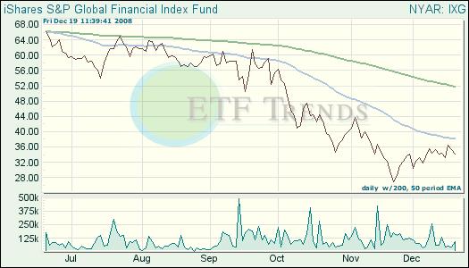 Global Financials ETF