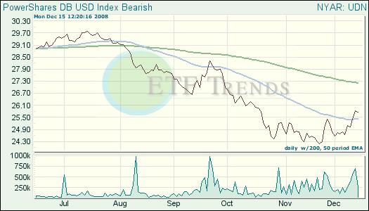 Bearish Dollar ETF