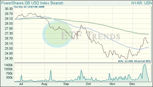 Dollar Index Bearish ETF