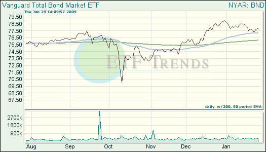Treasury ETFs