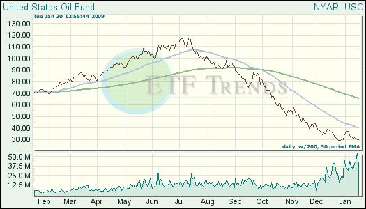 United States Oil ETF
