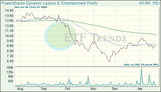 Leisure & Entertainment ETF