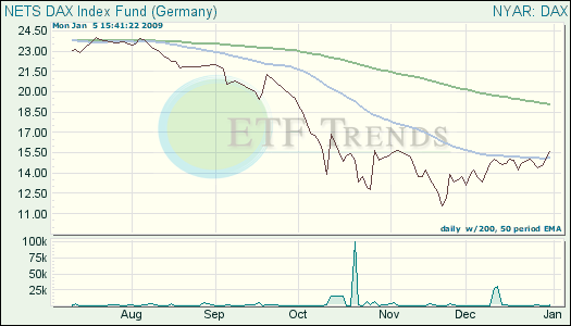 Germany ETF