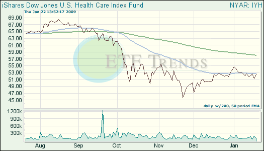 Health Care ETFs