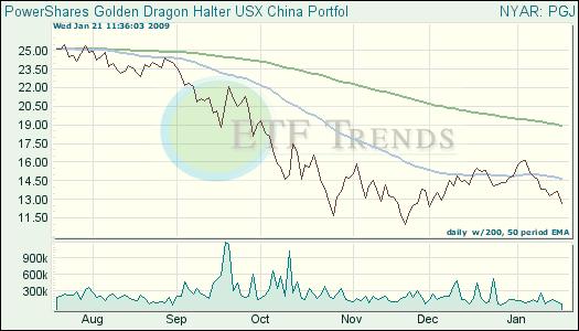 China ETFs