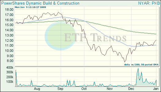 Building, Construction ETF