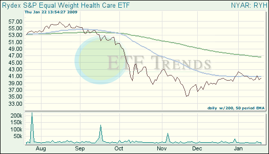 Health Care ETF
