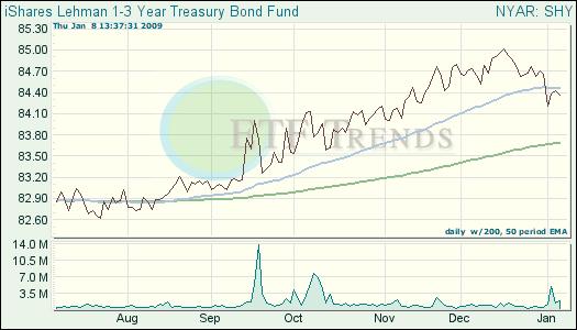 Treasury Bond ETF