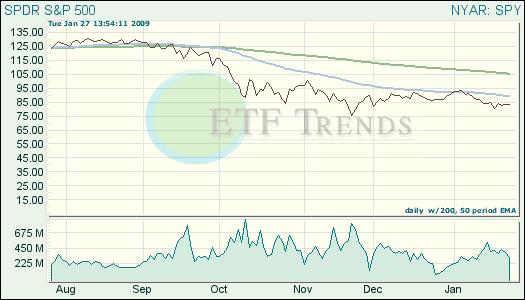 S&P 500 ETF SPY