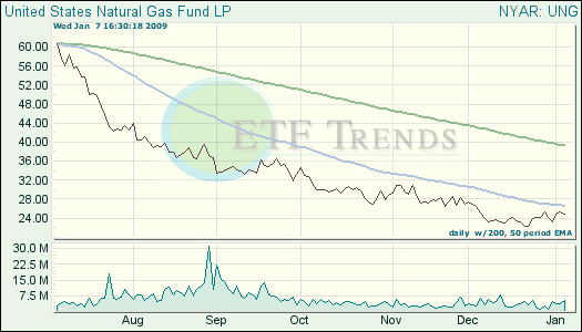 Natural Gas ETF