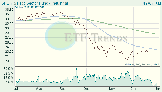 Industrial ETF