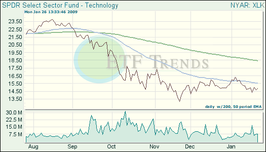 Technology ETF