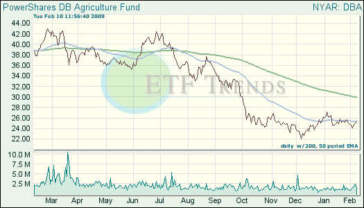 Agriculture ETF
