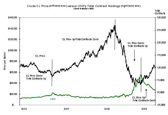 USO ETF SEC Chart