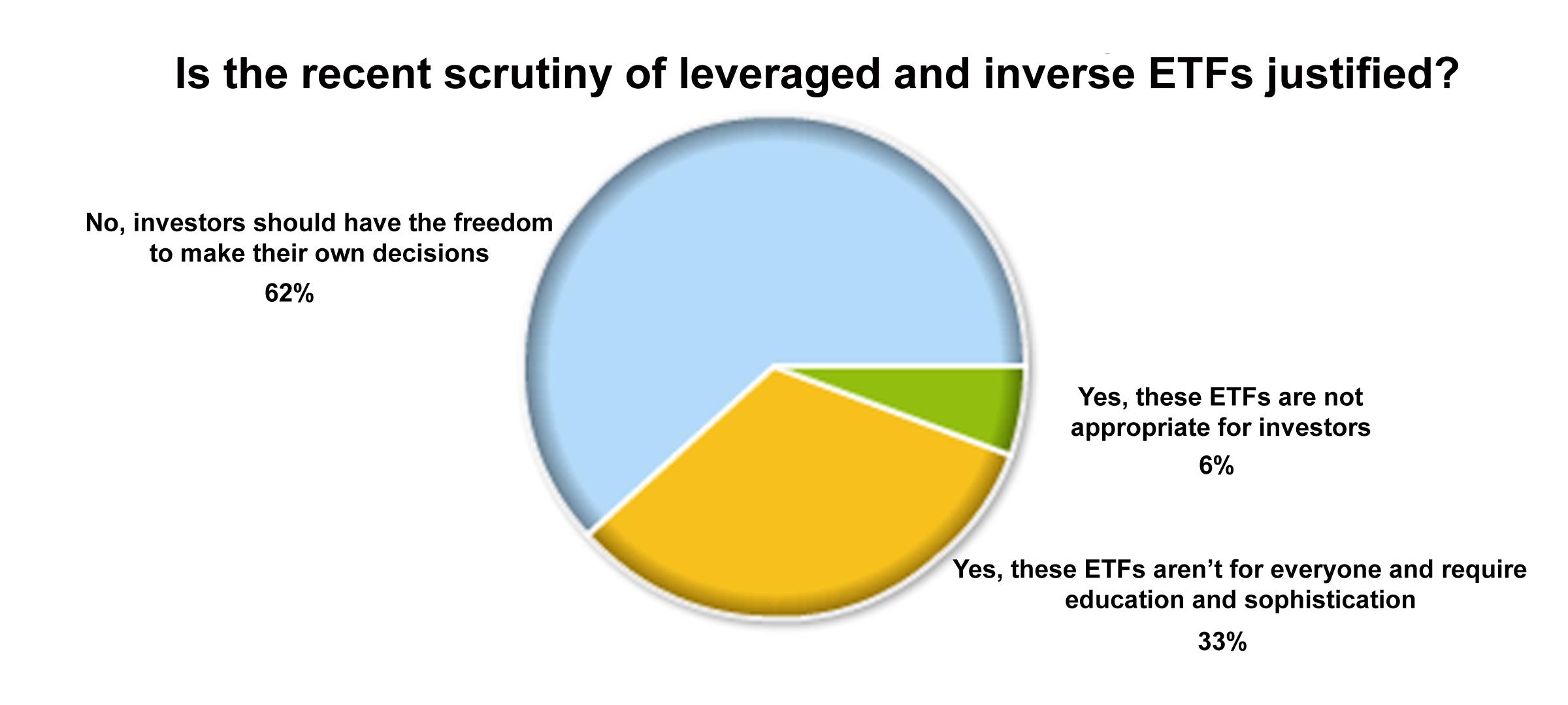 ETF-Poll