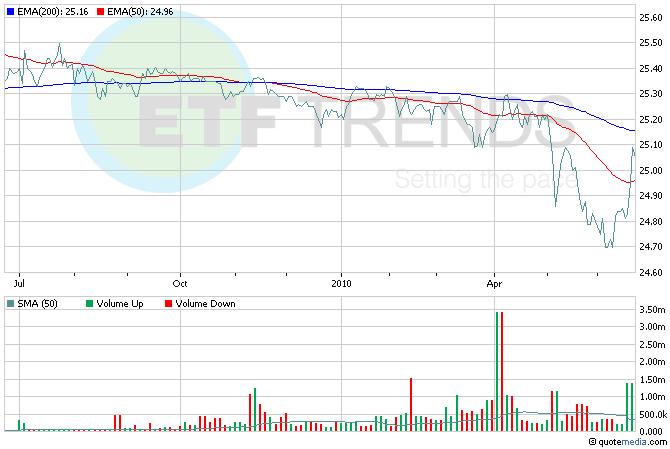 China, Chinese Yuan ETF