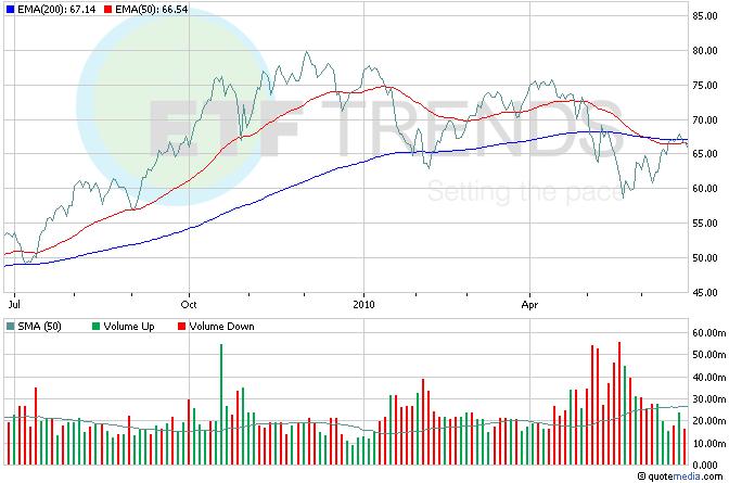 Brazil Emerging Market Financial ETFs