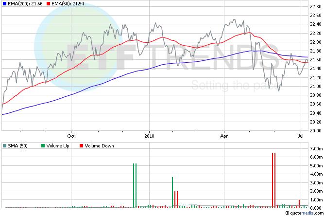 Chinese Yuan ETFs