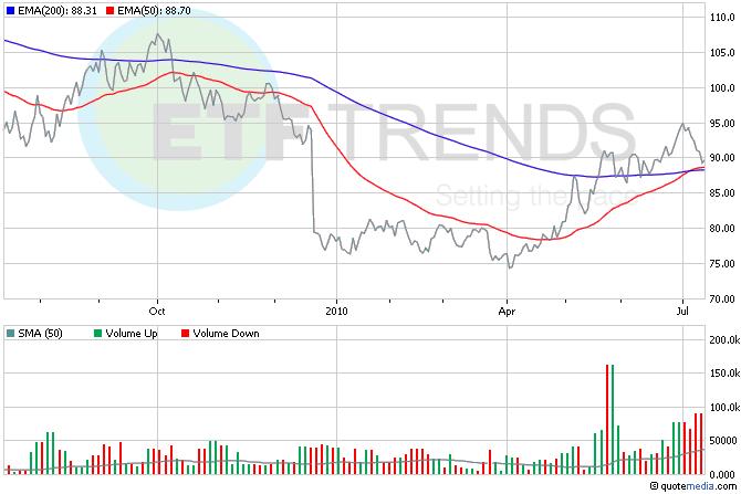 Vanguard ETFs, Treasury ETFs, EDV