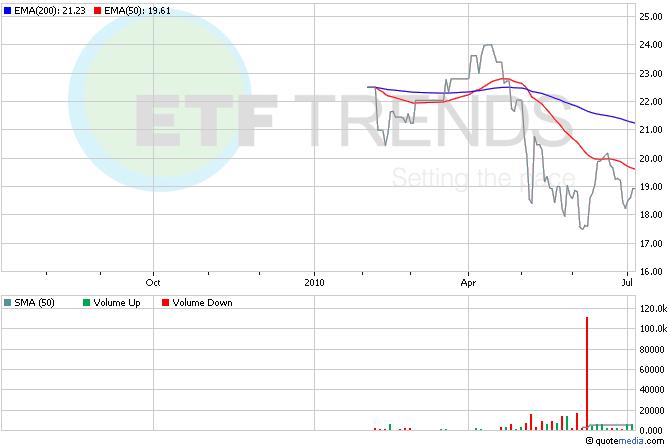 Global ETFs, Europe ETFs, Financial
