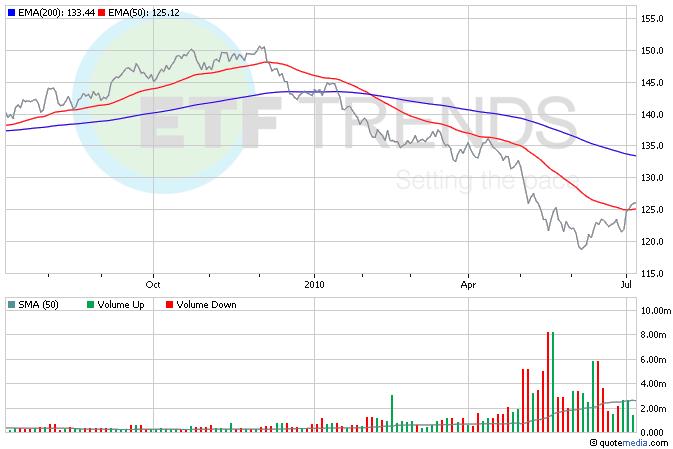 Euro ETFs, Currency ETFs