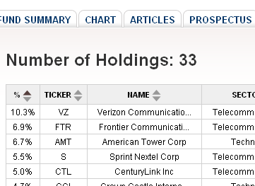Telecommunications ETFs, Verizon