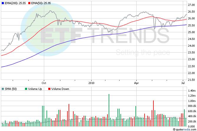 Emerging Market Bond ETFs