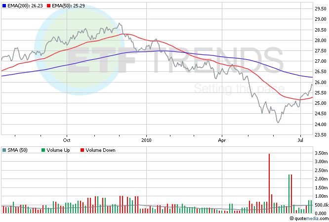 US Dollar, Leveraged ETFs