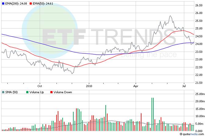 US Dollar ETFs, Currency ETFs