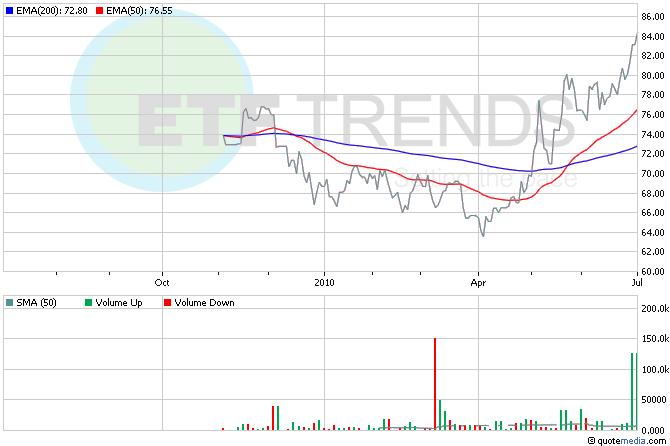 Treasury Bonds, Bond ETFs