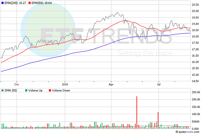 Consumer Staples ETFs, FXG