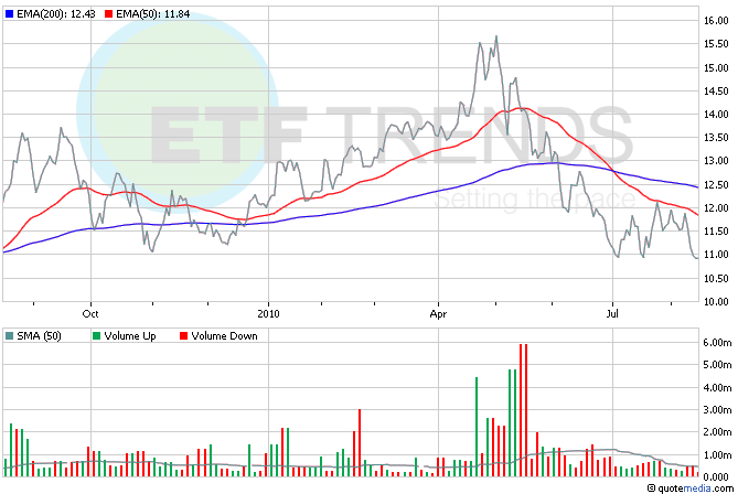 Homebuilder ETFs, Real Estate