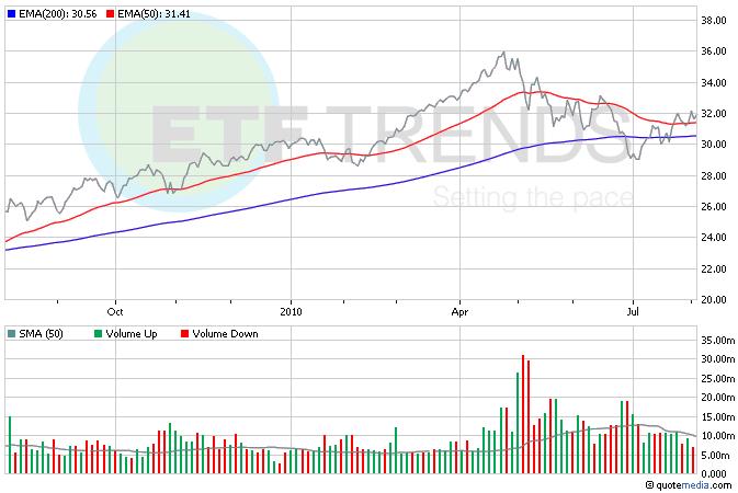 Consumer Discretionary ETFs