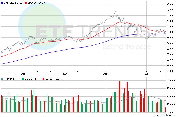 Retail ETFs