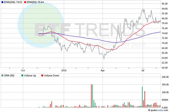 Bond ETFs, Treasury ETFs