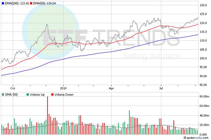 Gold ETFs, Commodity ETFs, GLD