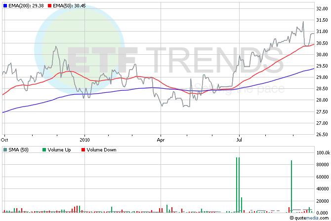 Japanese Yen ETF