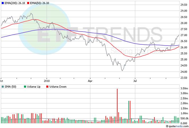 Dollar ETF, Currency ETFs